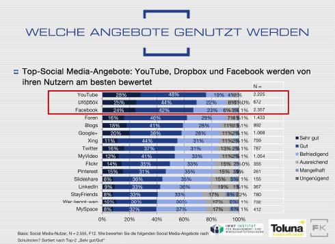Die User haben gesprochen: Das beste Social-Media-Angebot ist… Youtube!