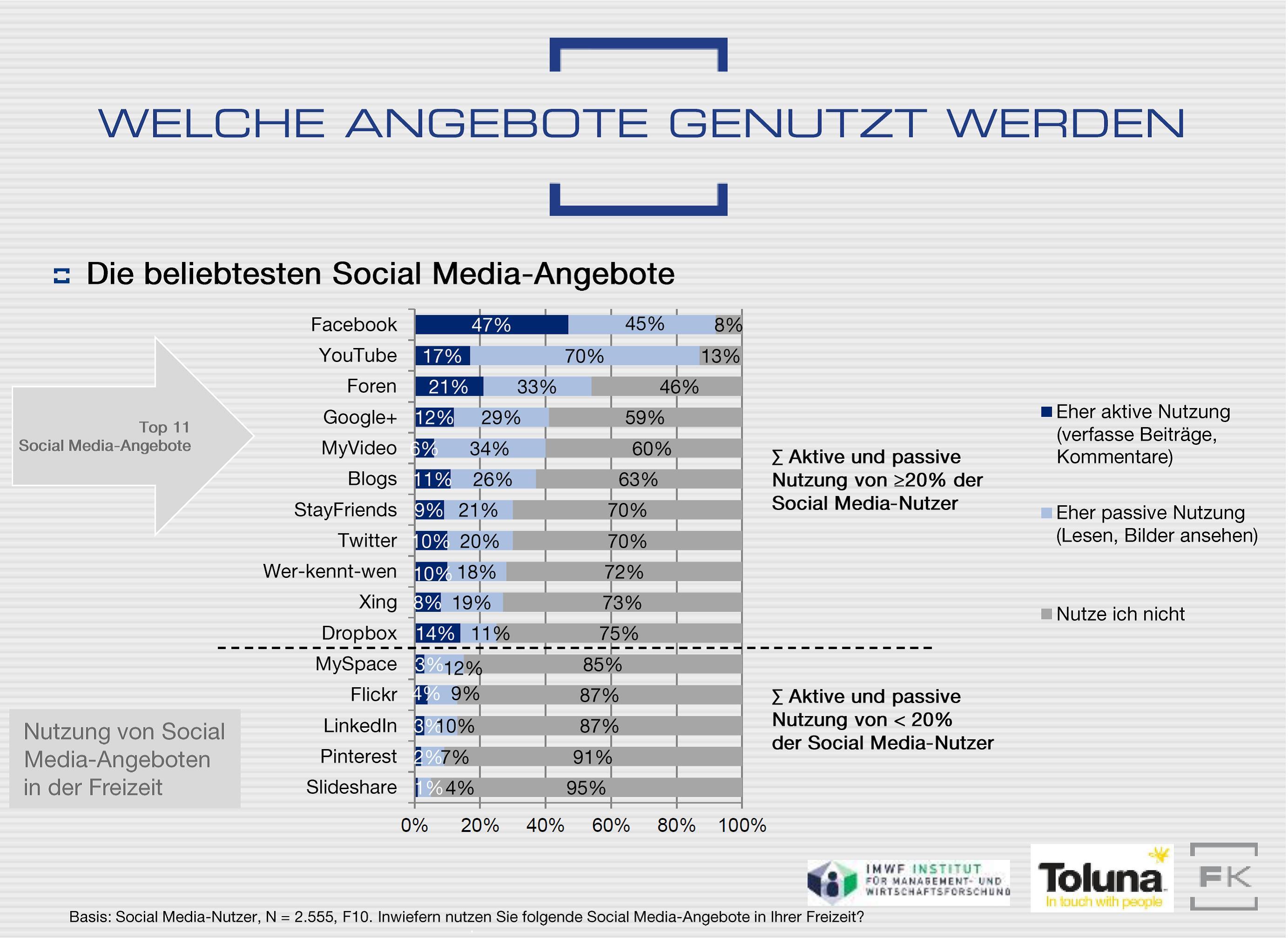 Social Media-Atlas 2013 Grafik Soziale Medien Freizeitnutzung - Facebook führt