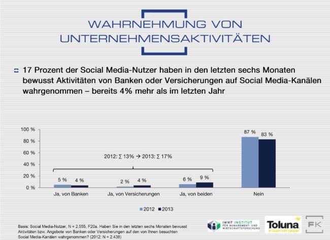 Banken und Versicherer: Falsche Web 2.0-Strategie?