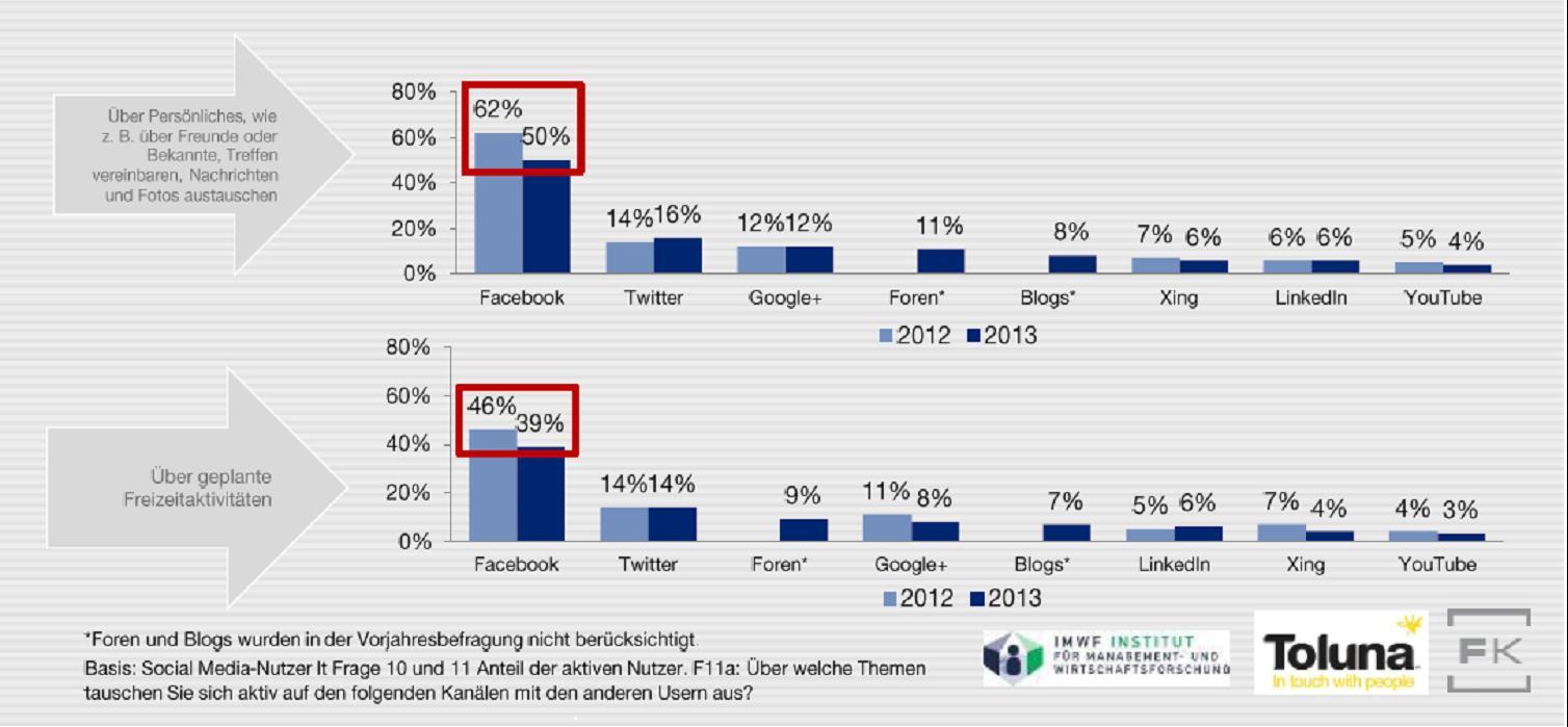 SMA13 Grafik SM-Nutzung für persönlichen Austausch