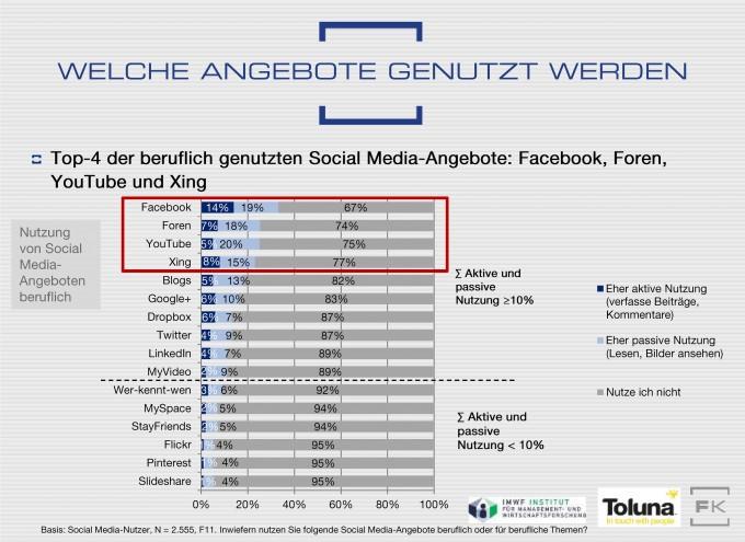 SMA13 Grafik berufliche Social-Media-Nutzung