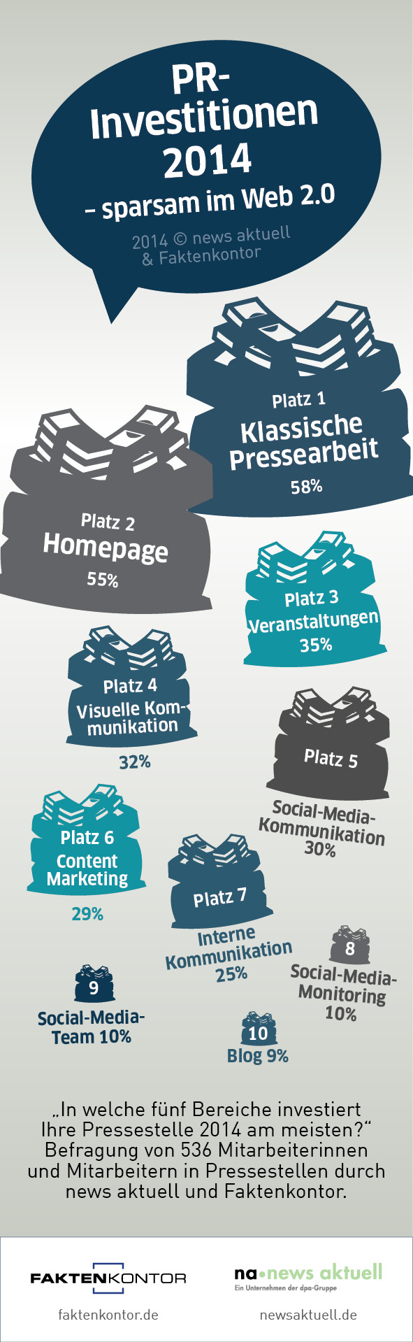 "PR-Investitionen: Social Media unter ""ferner liefen"""