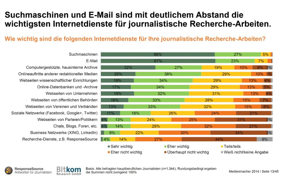 Medienmacher-Grafik-Journalisten-Internetdienstnutzung