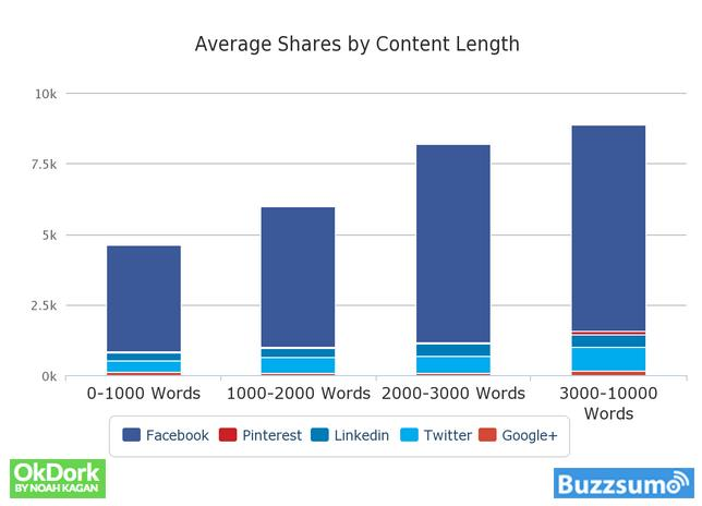 OkDork Grafik Average shares per content length
