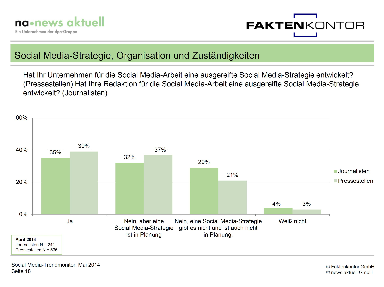 SMT Grafik SM-Strategie