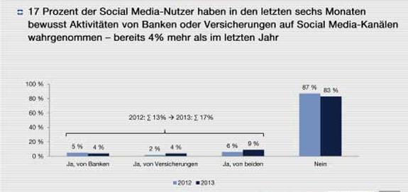 Banken und Versicherer im Social Web fast unbemerkt