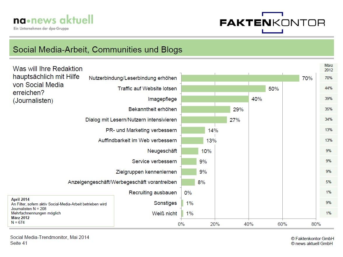 Grafik SMT14 Ziele SM Journalisten