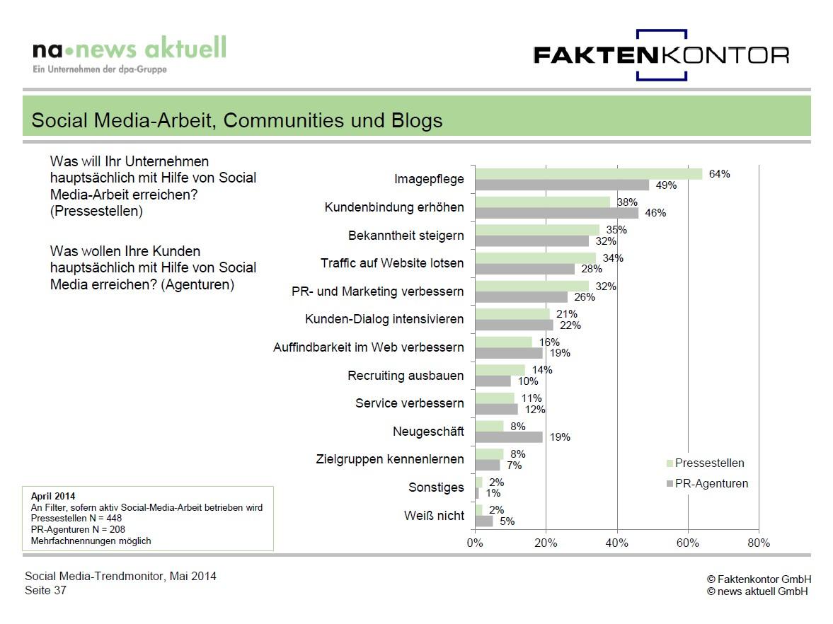 Grafik SMT14 Ziele SM Pressestellen Agenturen