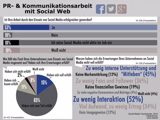 Infografik Social Media Trendmonitor Erfolg Pressestellen Faktenkontor news aktuell