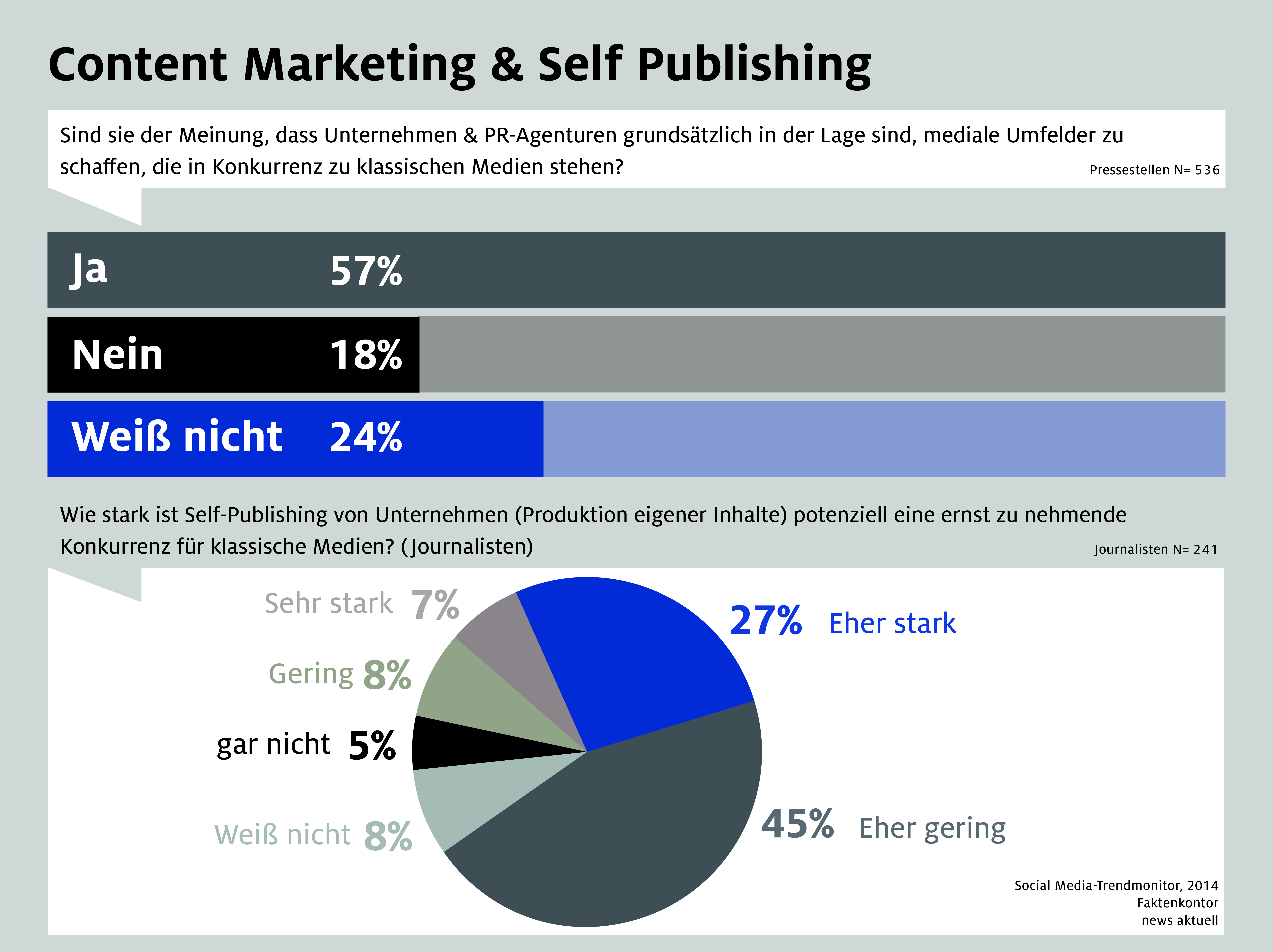 Content Marketing & Self Publishing 2