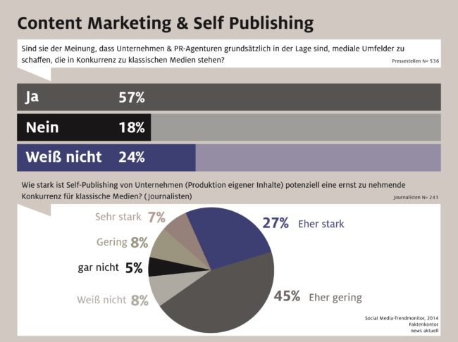 Content Marketing und Self Publishing 2