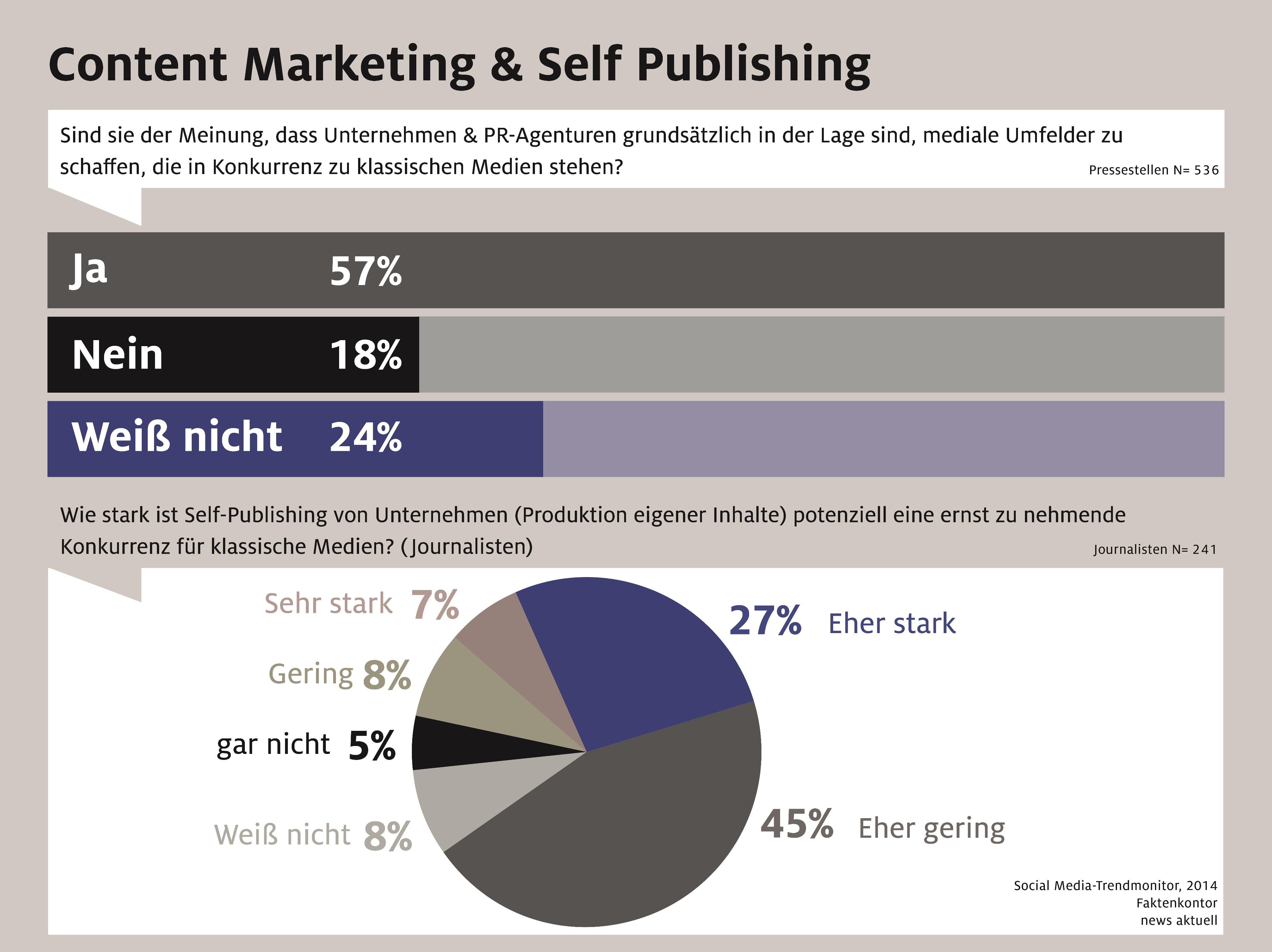 Content Marketing und Self Publishing 2