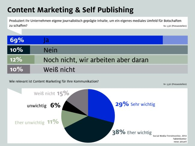 Content Marketing und Self Publishing
