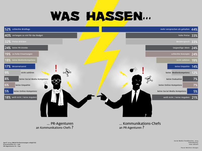 Inforgrafik Hass Kommunikationschefs PR-Agenturen Social Media Trendmonitor
