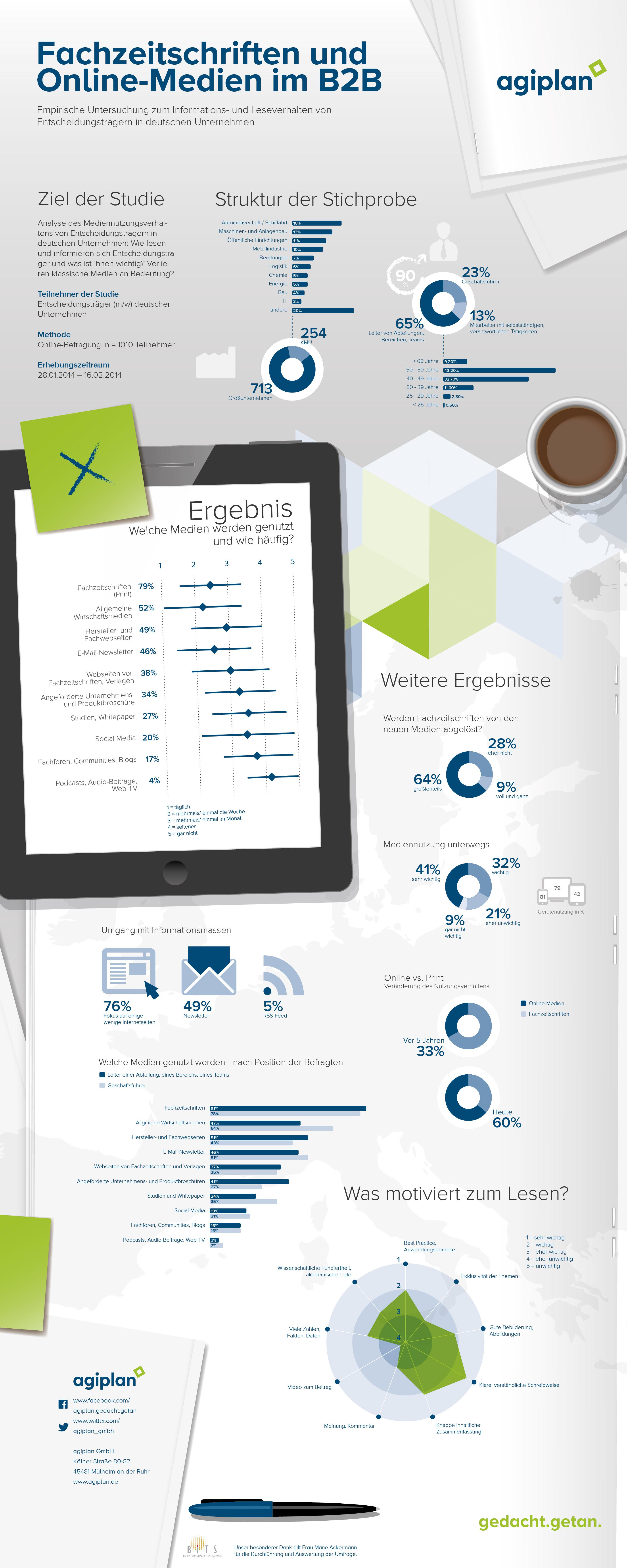 agiplan Fachmedien Infografik_final v2