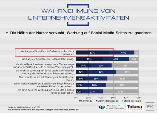 Werbung in den sozialen Netzwerken erfreut sich keiner großen Beliebtheit