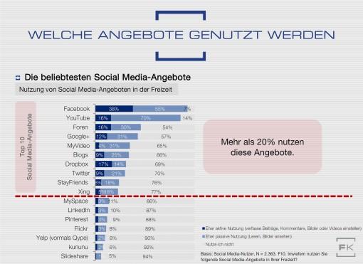 Grafik SMA15 Social Media Freizeitnutzung aktiv passiv