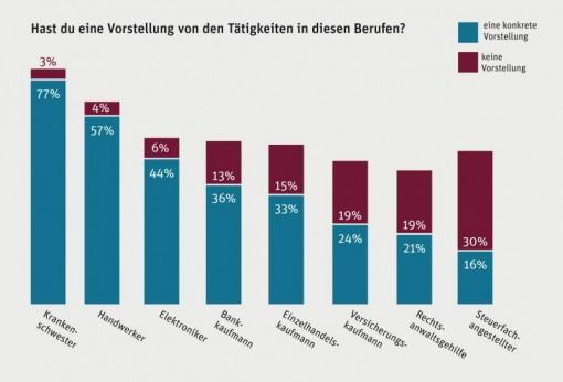 Quelle / © BStBK www.mehr-als-du-denkst.de