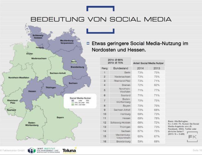 Grafik Social Media Atlas 2014-2015 Social Media Nutzung nach Bundeländern Faktenkontor
