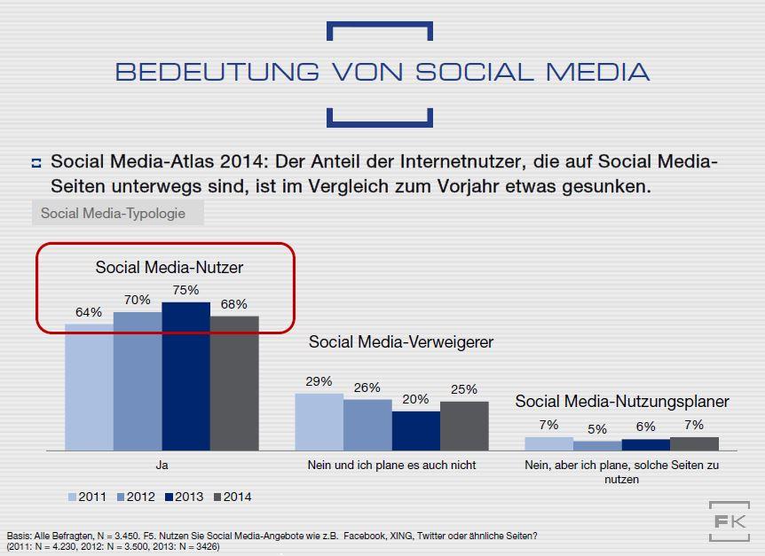 Im Vergleich zu 2013 sind weniger Nutzer in den sozialen Netzwerken unterwegs
