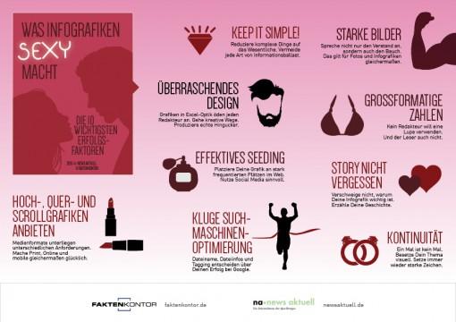 Das macht Infografiken erfolgreich