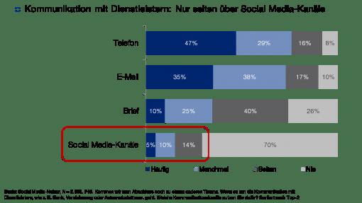 Faktenkontor_SMA2014-15_Dienstleister-Kommunikation