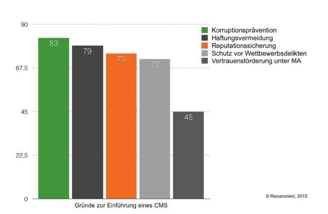 Gründe CMS Compliance Readiness Studie