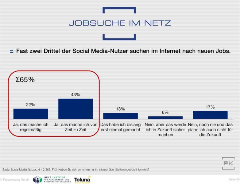 Grafik Jobsuche im Netz Anteile SM-Nutzer Social Media Atlas 2014 2015 Faktenkontor