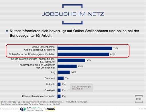 Grafik Jobsuche im Netz wo suchen SM-Nutzer Social Media Atlas 2014 2015 Faktenkontor