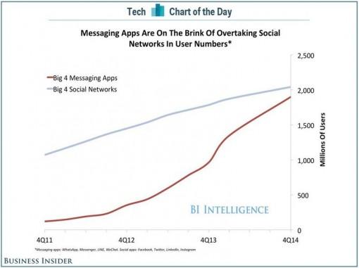 Private Messenger-Dienste wie WhatsApp gewinnen stark an Bedeutung.