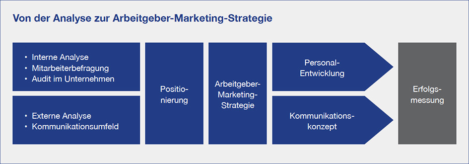 Arbeitgeber-Marketing Strategie Grafik Analyse