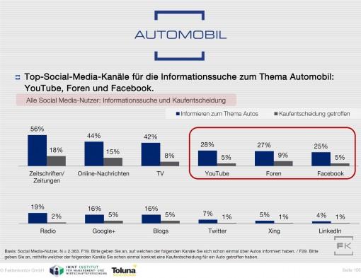 Grafik: Wo sich Social Media-Nutzer über Autos informieren (100% = Alle Social Media Nutzer in Deutschland ab 14 Jahren)