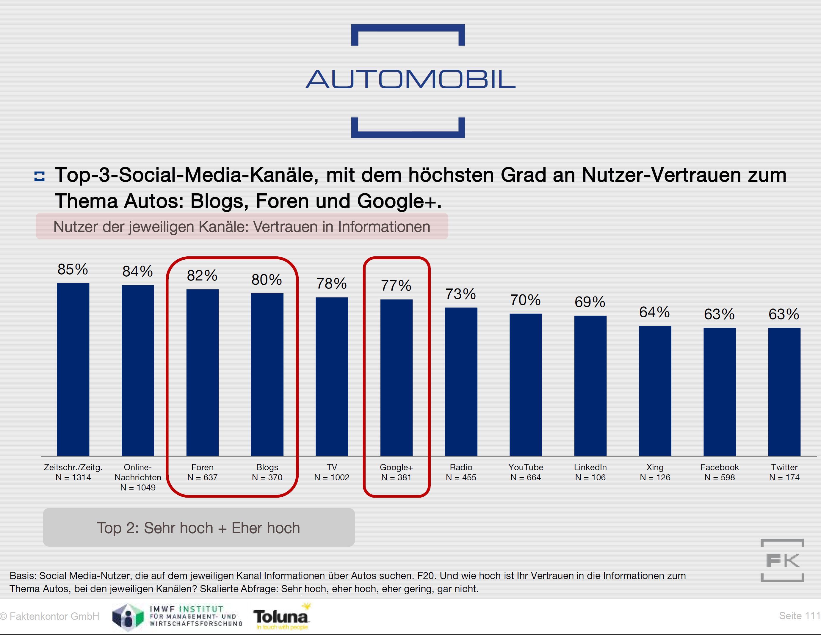 Kanäle Vertrauen Automobile Social Media-Atlas 2014 2015 Faktenkontor