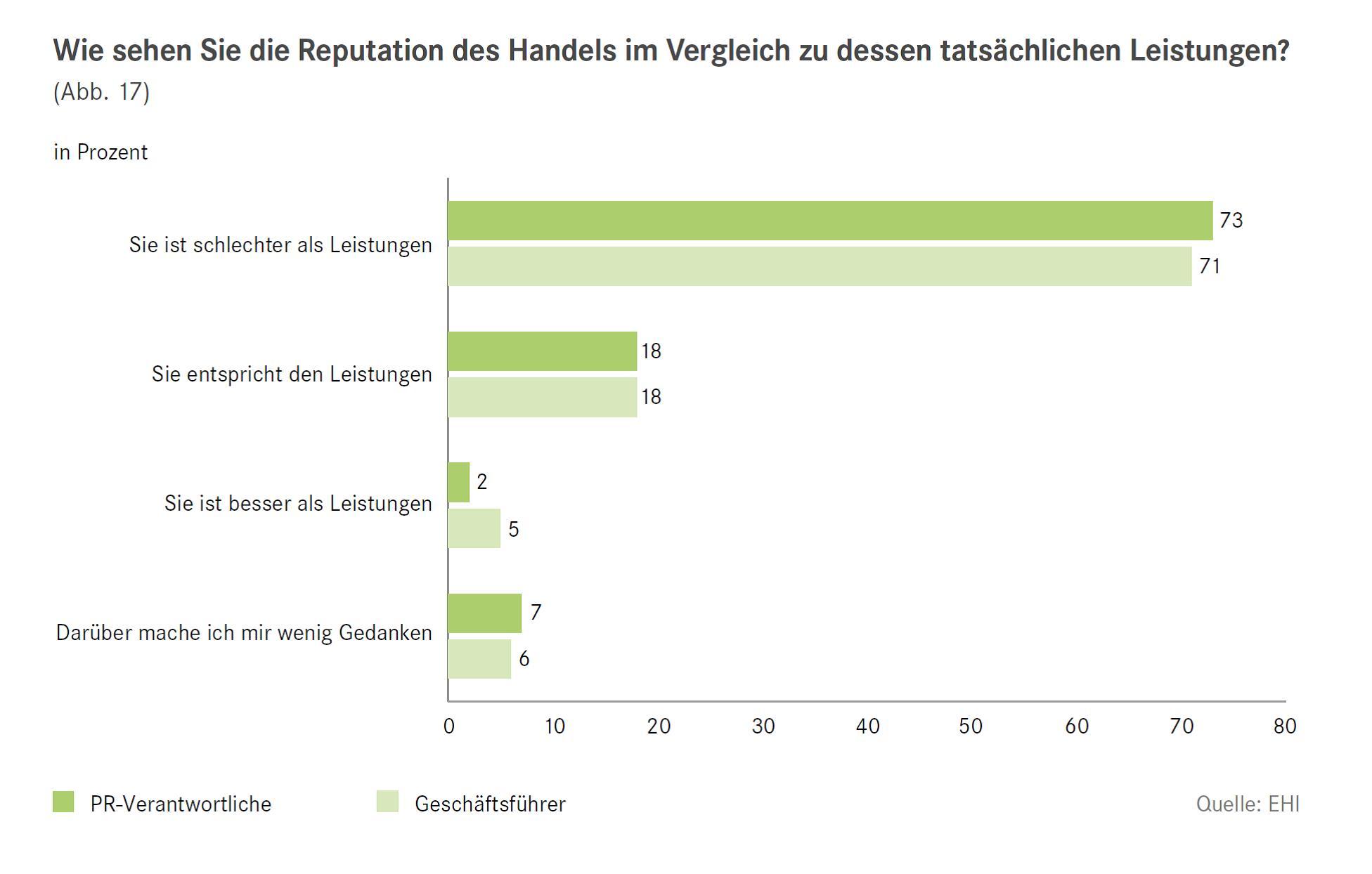 Grafik Reputation Vergleich Leistungen EHI PR im Handel 2015