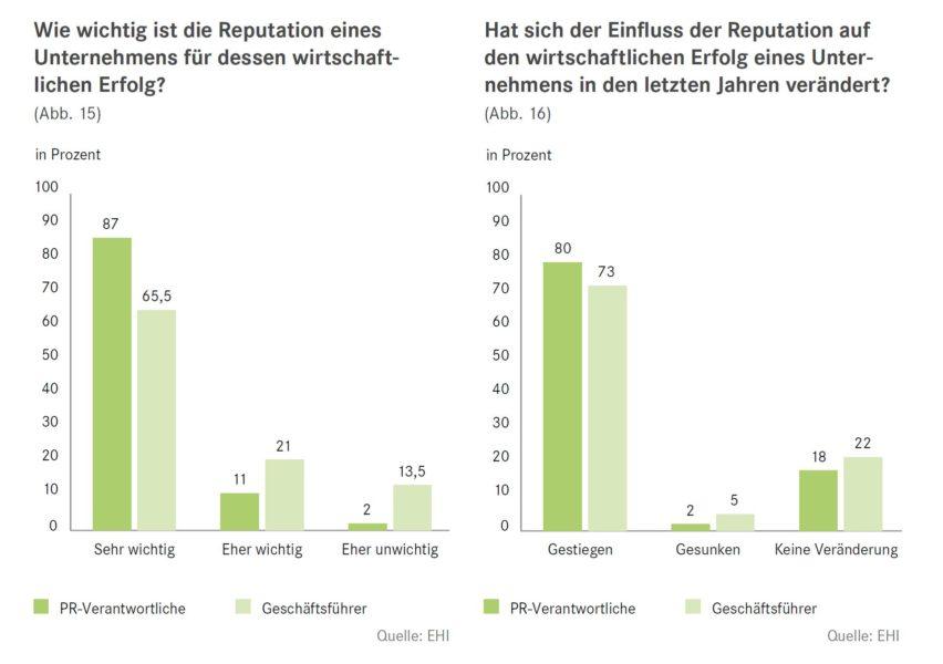 Grafiken Reputation Bedeutung und Veränderung EHI PR im Handel 2015