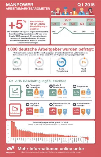 Arbeitsmarktbarometer von Manpower (Infografik)