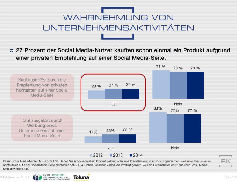 Kaufentscheidungen durch Soziale Medien Social Media-Atlas 2014 2015 Faktenkontor