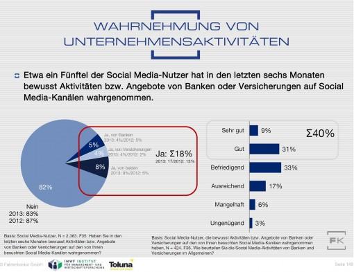 Grafik:  Kaum bemerkt – aber wenn, dann gibt es gute Noten: Wahrnehmung von Banken und Versicherern im Web 2.0 (100% = Alle Social Media-Nutzer in Deutschland ab 14 Jahren. Durch Rundungs-abweichungen addieren sich die Einzelbeträge nicht genau auf 100%)