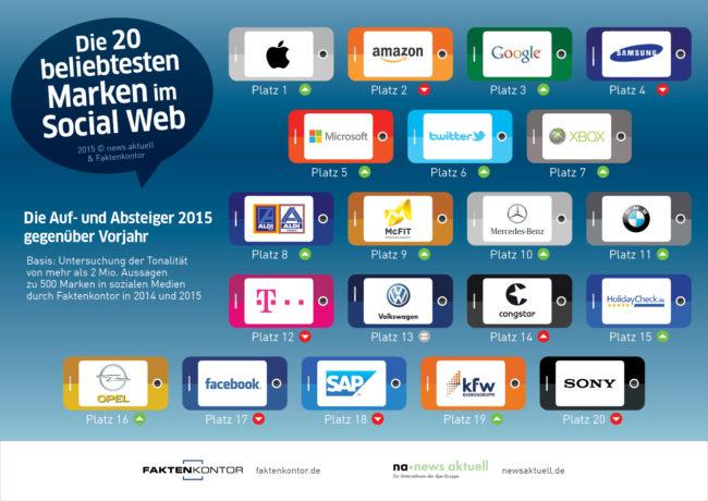 Ranking Beliebteste Marken SocialMedia