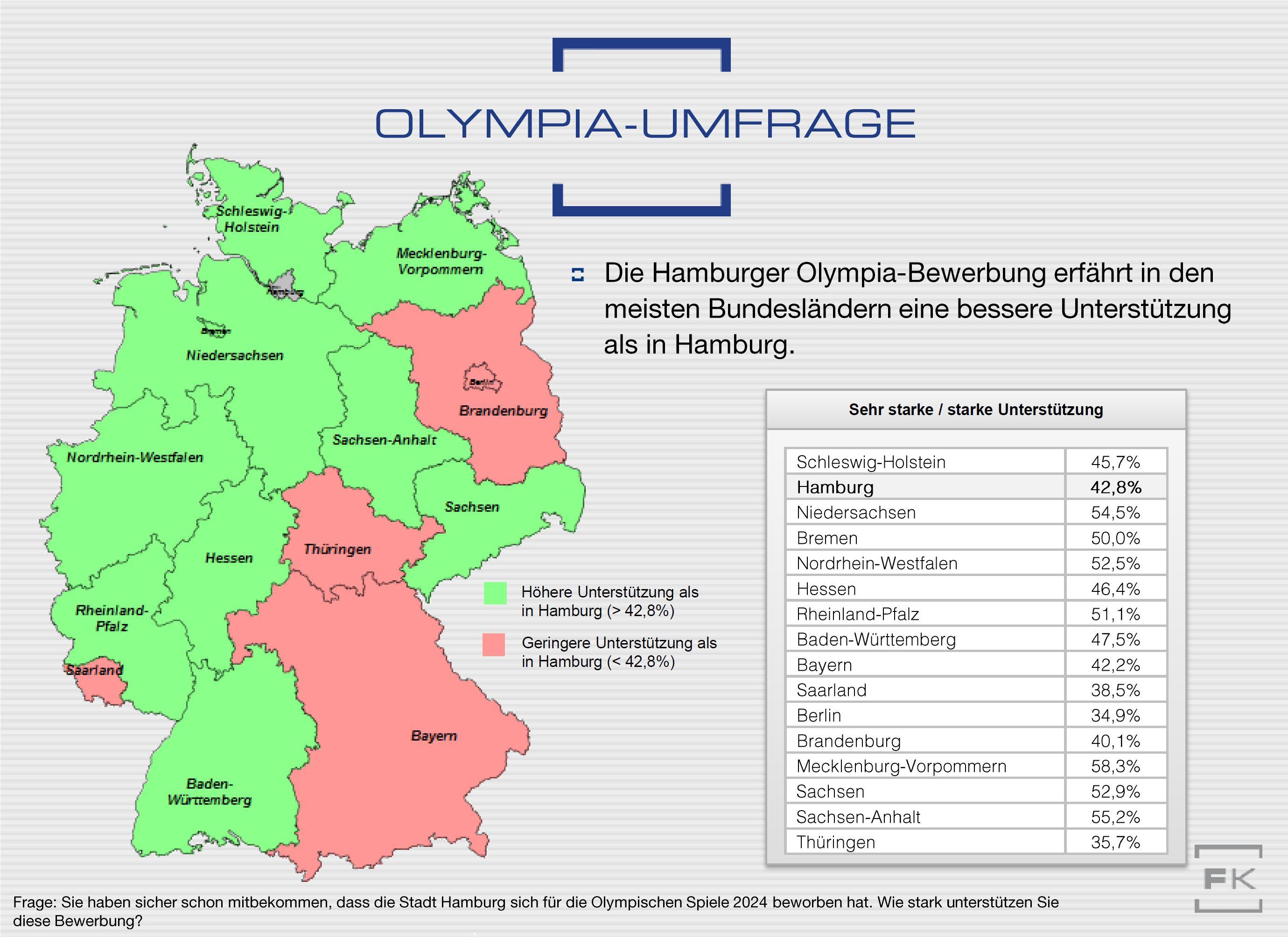Grafik Olympia-Unterstützung Bundesländer Faktenkontor