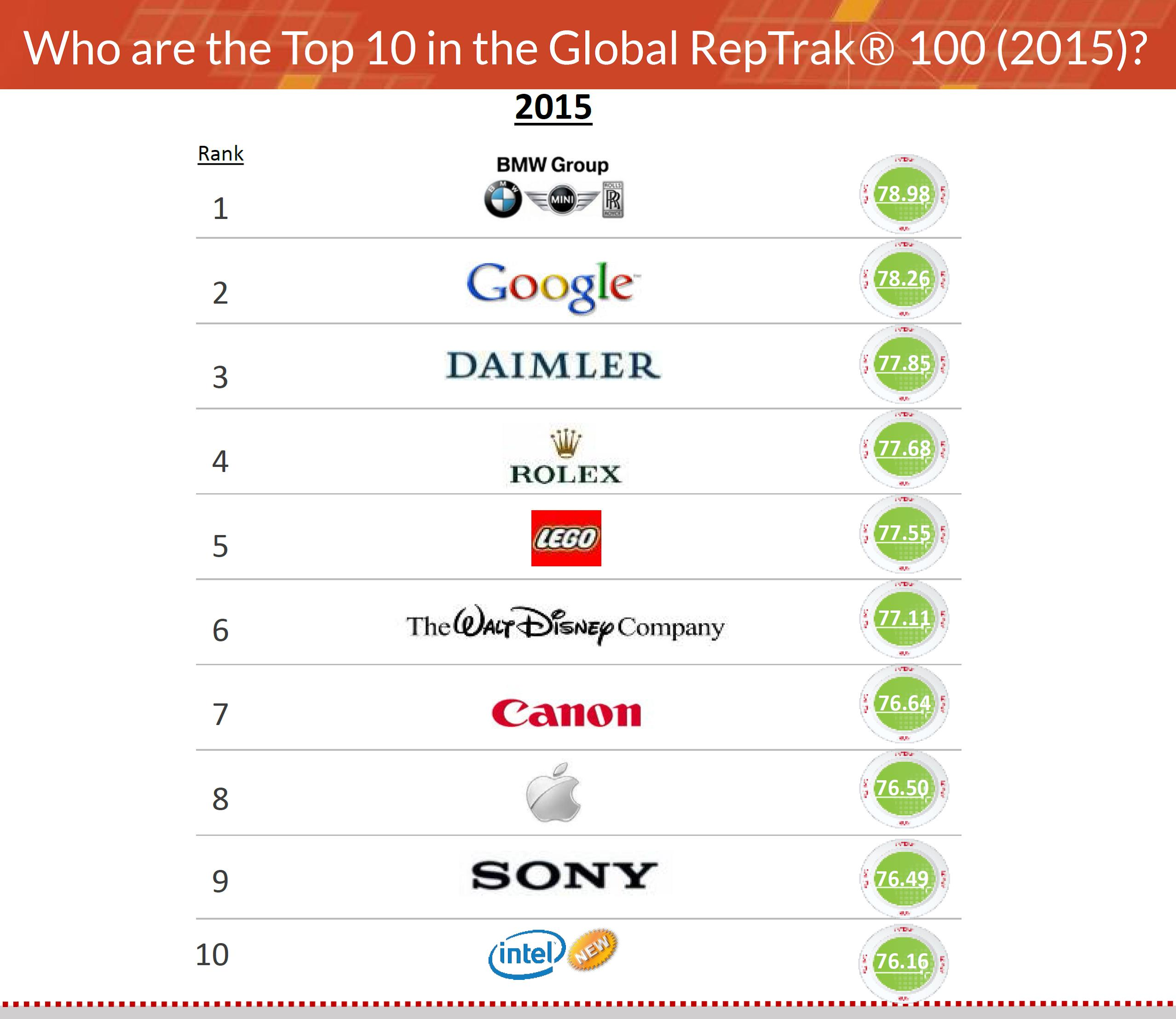 1 BMW Group 2 Google 3 Daimler 4 Rolex 5 Lego 6 The Walt Disney Company 7 Canon 8 Apple 9 Sony 10 Intel