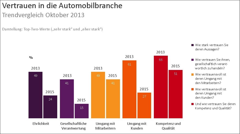 VW Folgen Automobilbranche