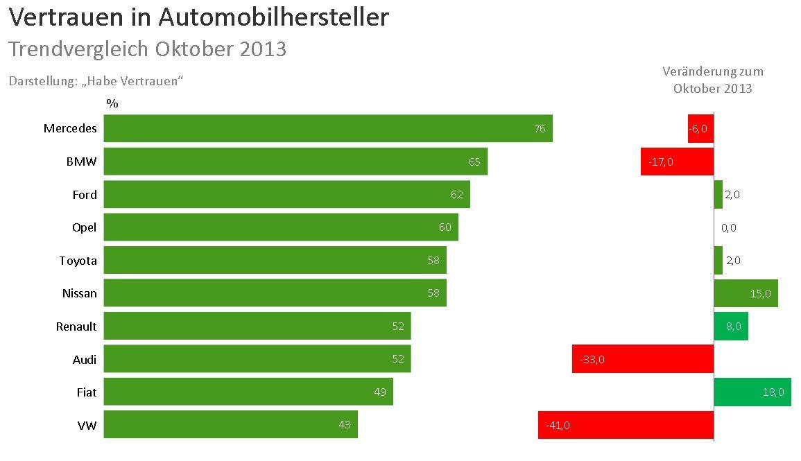 VW Vertrauen