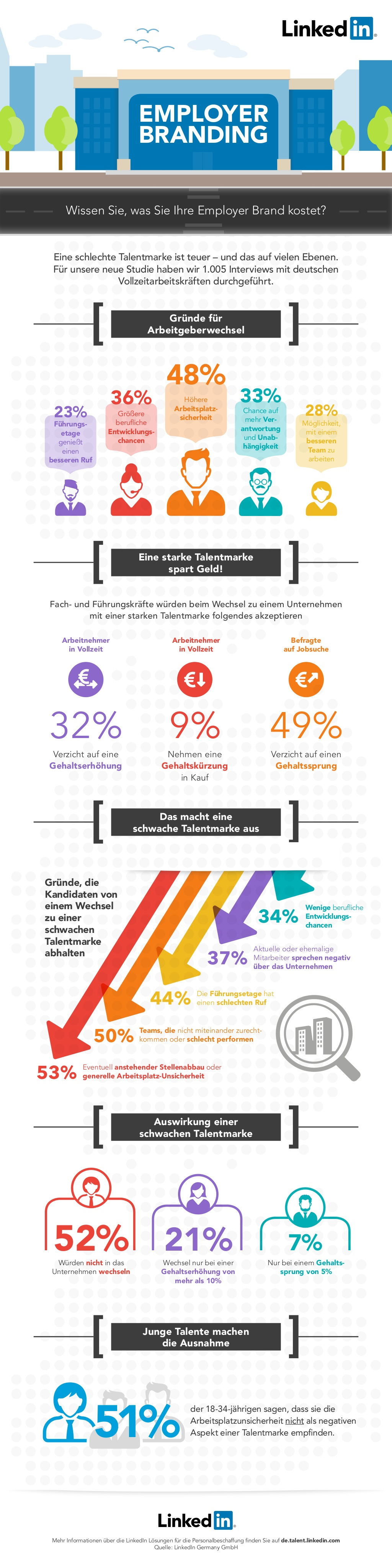 Infografik von LinkedIn zur Studie