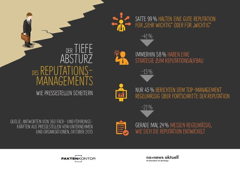 Grafik mit den im Text erwähnten Prozentzahlen zum Reputationsmanagement