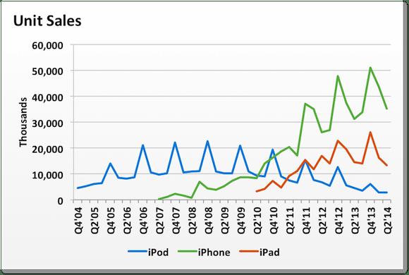 Wachstum Apple