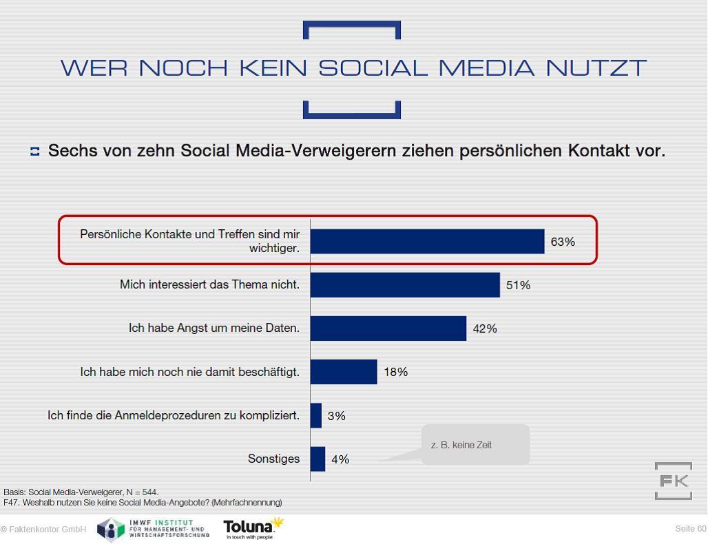 Grafik aus Faktenkontor Social Media-Atlas 2015/2016: Gründe der Social-Media-Verweigerer