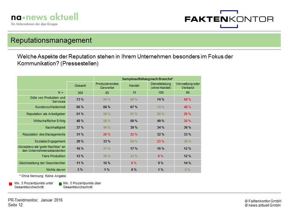PR Trendmonitor Reputationsmanagement Grafik Fokus nach Branchen