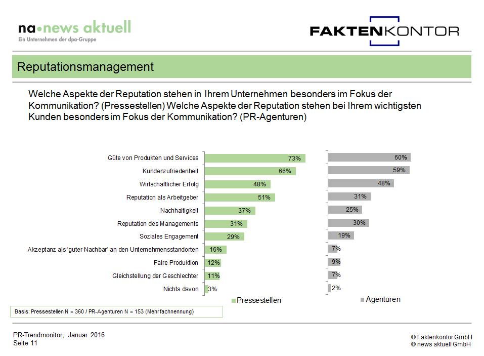 PR Trendmonitor Reputationsmanagement Grafik Fokus