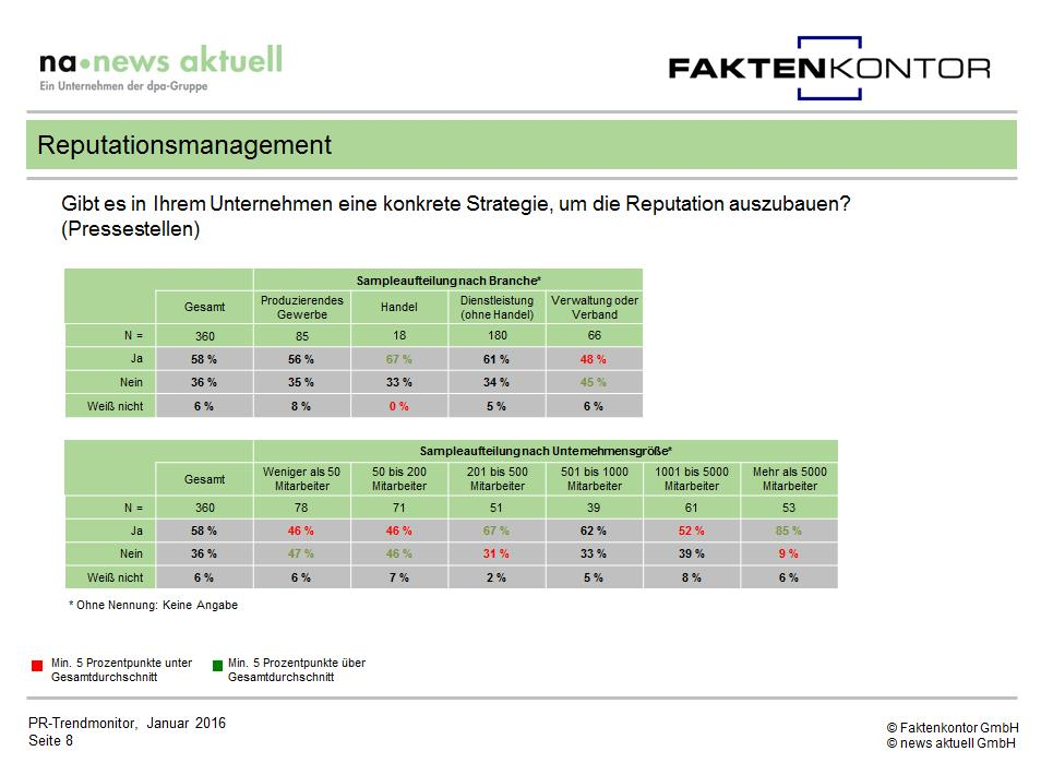 PR Trendmonitor Reputationsmanagement Grafik Strategie